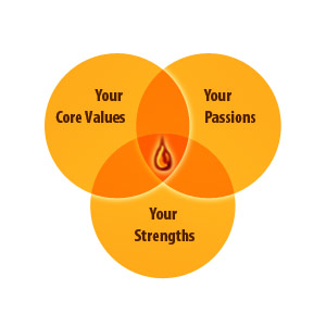 Discover the sweet spot of your Values, Passions and Strengths