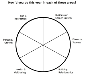 year end review wheel